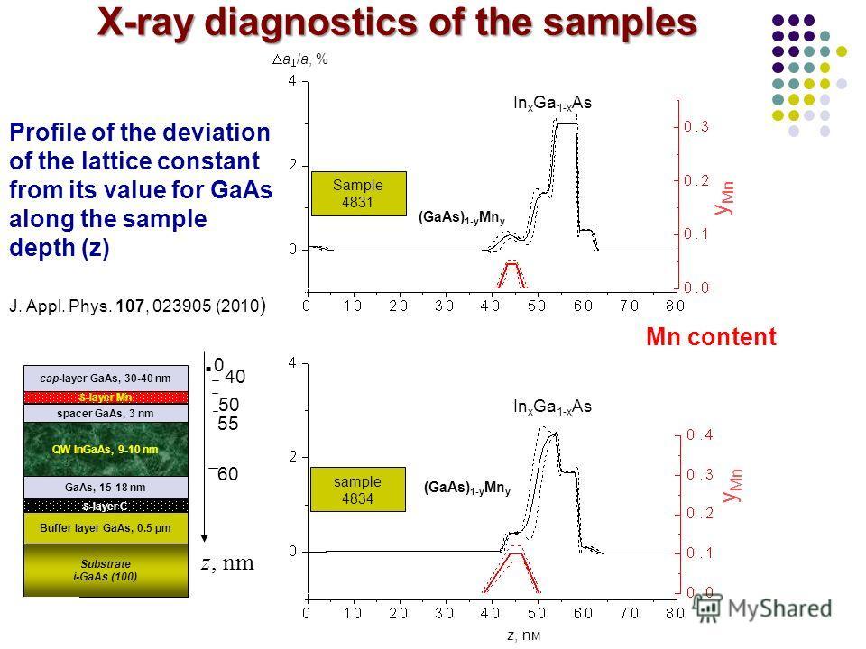 A (GaAs) 1-y Mn y a /a, % In х Ga 1-х As y Mn B (GaAs) 1-y Mn y In х Ga 1-х As z, nм y Mn Sample 4831 sample 4834 Mn content 40 GaAs, 15-18 nm 50 -layer Mn spacer GaAs, 3 nm QW InGaAs, 9-10 nm -layer С Buffer layer GaAs, 0.5 μm cap-layer GaAs, 30-40
