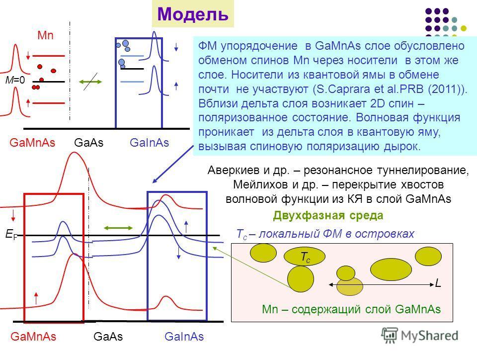 Модель M=0 GaAs Mn GaMnAsGaInAs GaAsGaMnAsGaInAs ФМ упорядочение в GaMnAs слое обусловлено обменом спинов Mn через носители в этом же слое. Носители из квантовой ямы в обмене почти не участвуют (S.Caprara et al.PRB (2011)). Вблизи дельта слоя возника