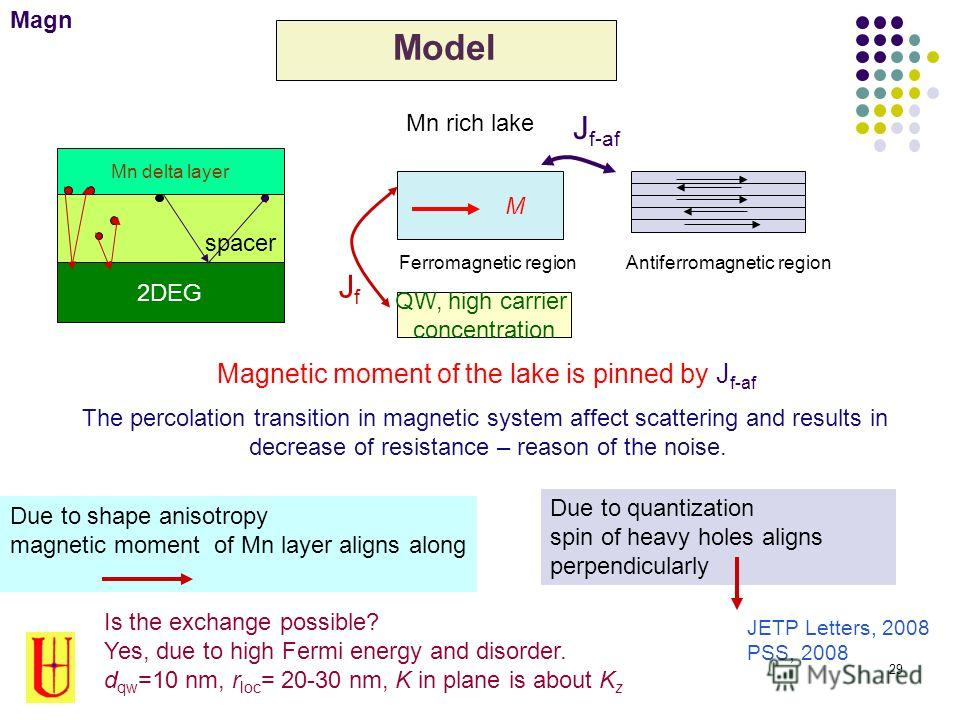 29 Model Mn rich lake Ferromagnetic region QW, high carrier concentration Magnetic moment of the lake is pinned by J f-af The percolation transition in magnetic system affect scattering and results in decrease of resistance – reason of the noise. Ant