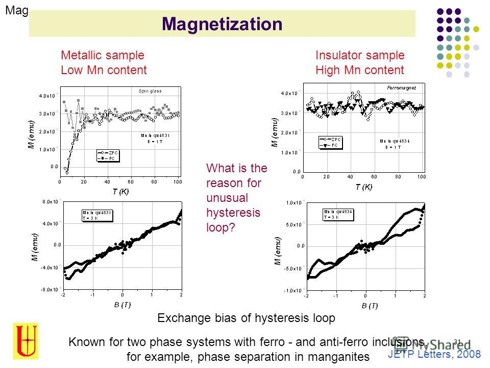 31 Magnetization Metallic sample Low Mn content Insulator sample High Mn content Exchange bias of hysteresis loop Known for two phase systems with ferro - and anti-ferro inclusions, for example, phase separation in manganites What is the reason for u