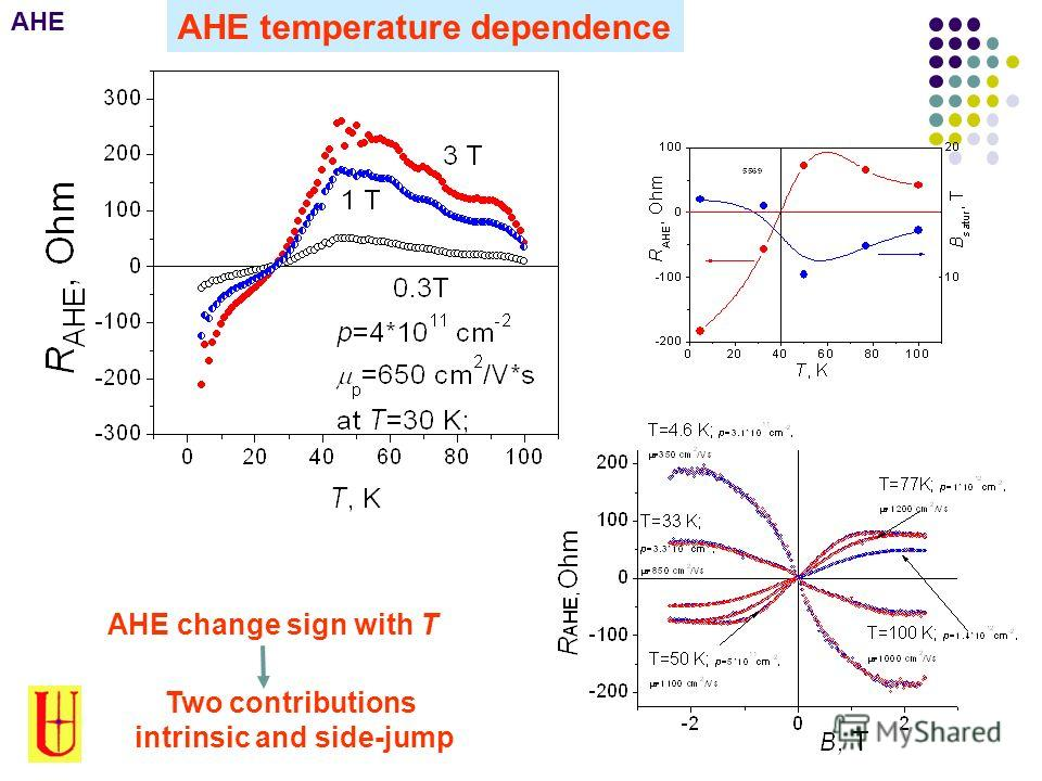 AHE temperature dependence AHE change sign with T Two contributions intrinsic and side-jump AHE