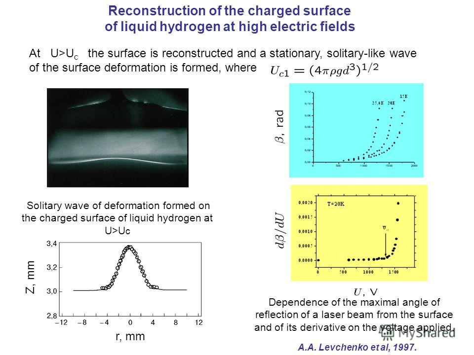 Reconstruction of the charged surface of liquid hydrogen at high electric fields At U>U c the surface is reconstructed and a stationary, solitary-like wave of the surface deformation is formed, where Solitary wave of deformation formed on the charged