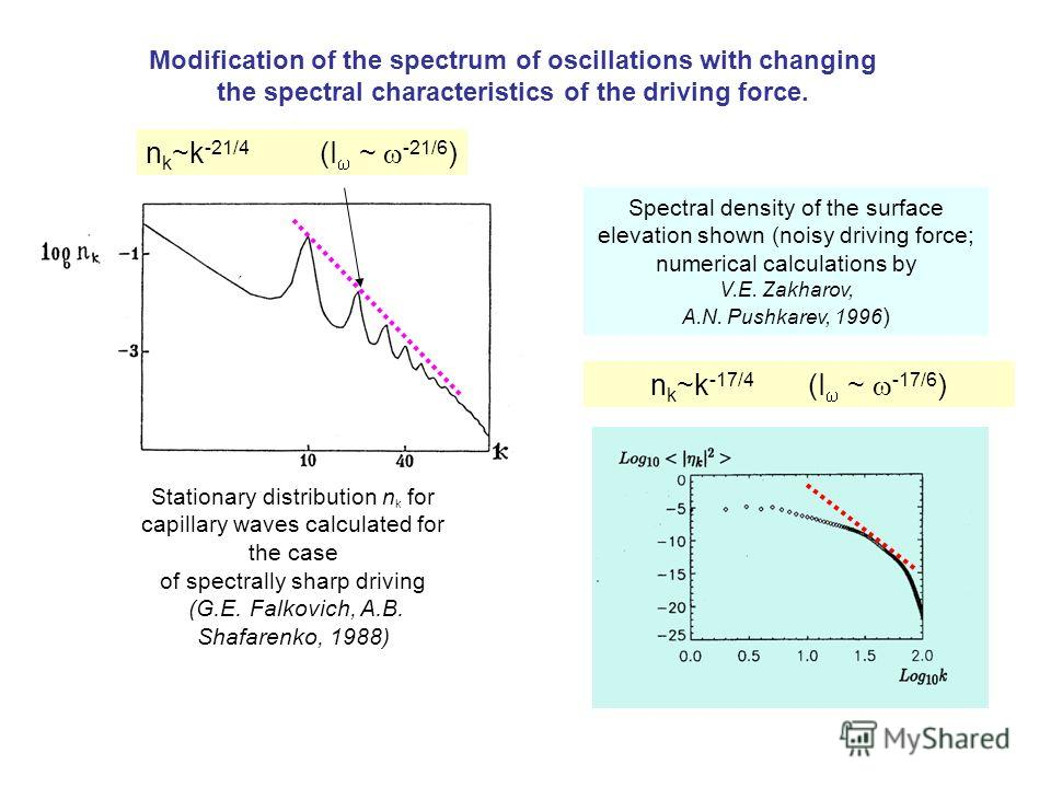 Stationary distribution n k for capillary waves calculated for the case of spectrally sharp driving (G.E. Falkovich, A.B. Shafarenko, 1988) Spectral density of the surface elevation shown (noisy driving force; numerical calculations by V.E. Zakharov,