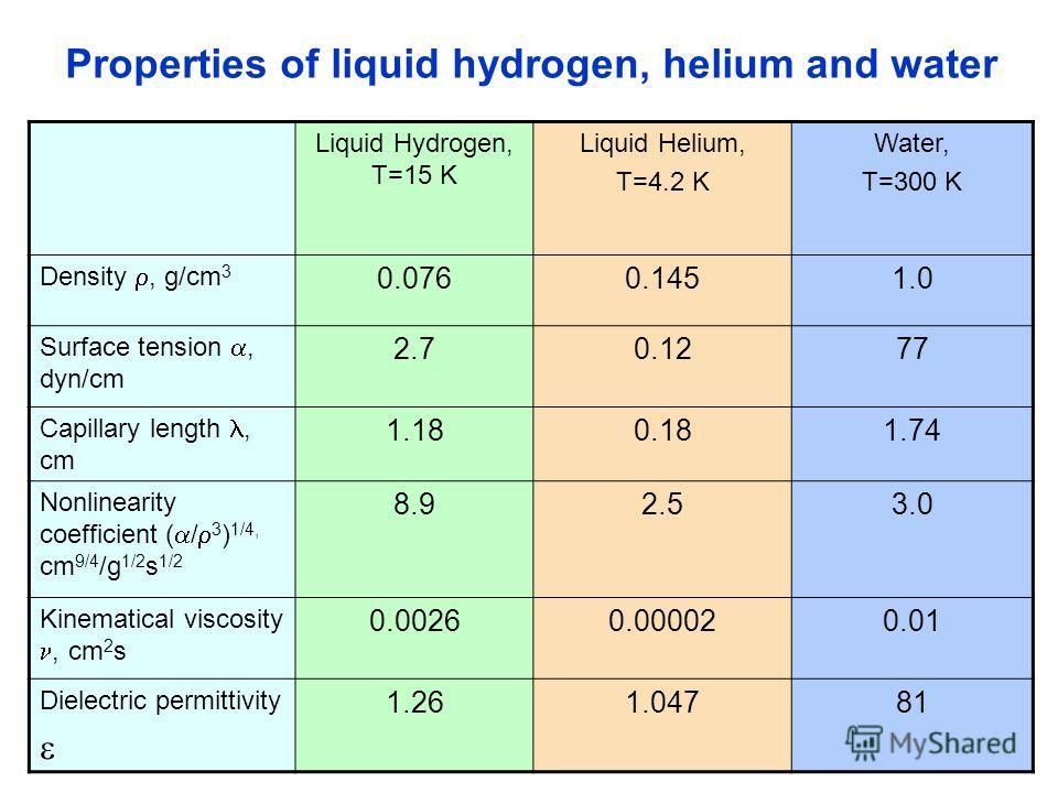 Properties of liquid hydrogen, helium and water Liquid Hydrogen, T=15 K Liquid Helium, T=4.2 K Water, T=300 K Density, g/cm 3 0.0760.1451.0 Surface tension, dyn/cm 2.70.1277 Capillary length, cm 1.180.181.74 Nonlinearity coefficient ( / 3 ) 1/4, cm 9