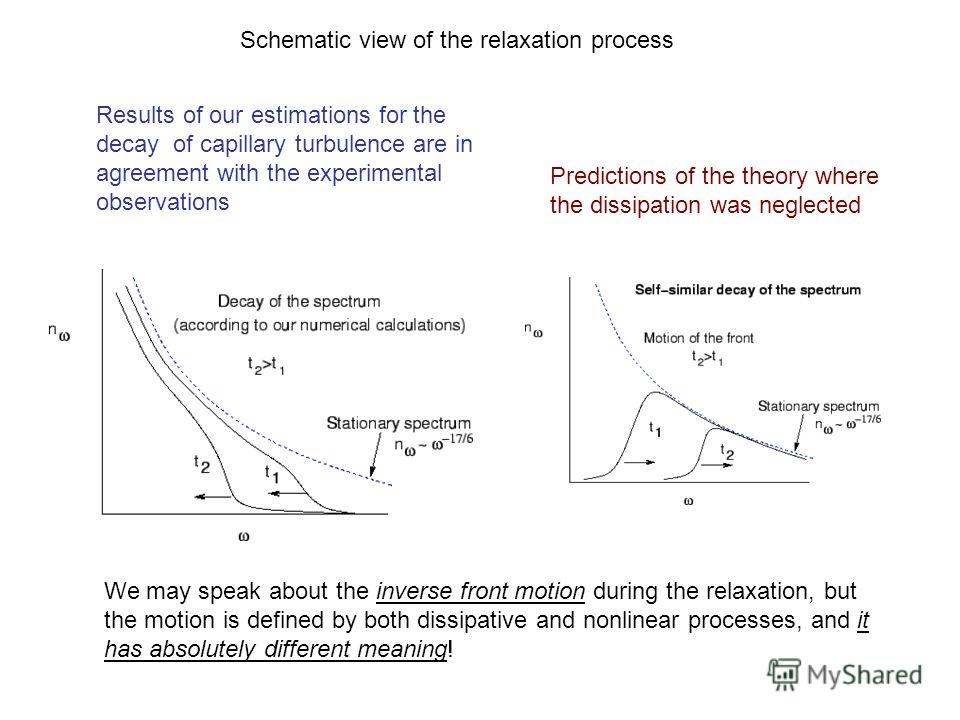 Schematic view of the relaxation process We may speak about the inverse front motion during the relaxation, but the motion is defined by both dissipative and nonlinear processes, and it has absolutely different meaning! Results of our estimations for