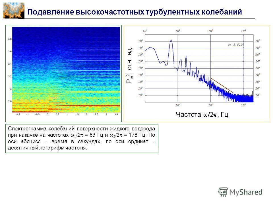 Подавление высокочастотных турбулентных колебаний Частота, Гц P, отн. ед. Спектрограмма колебаний поверхности жидкого водорода при накачке на частотах 1 /2 = 63 Гц и 2 /2 = 178 Гц. По оси абсцисс время в секундах, по оси ординат десятичный логарифм ч