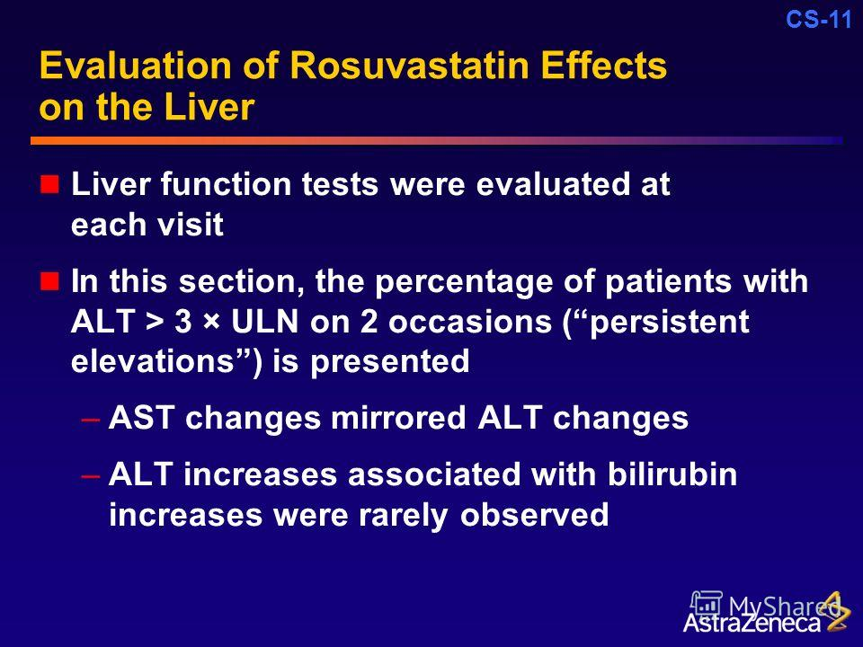 CS-11 Evaluation of Rosuvastatin Effects on the Liver Liver function tests were evaluated at each visit In this section, the percentage of patients with ALT > 3 × ULN on 2 occasions (persistent elevations) is presented –AST changes mirrored ALT chang