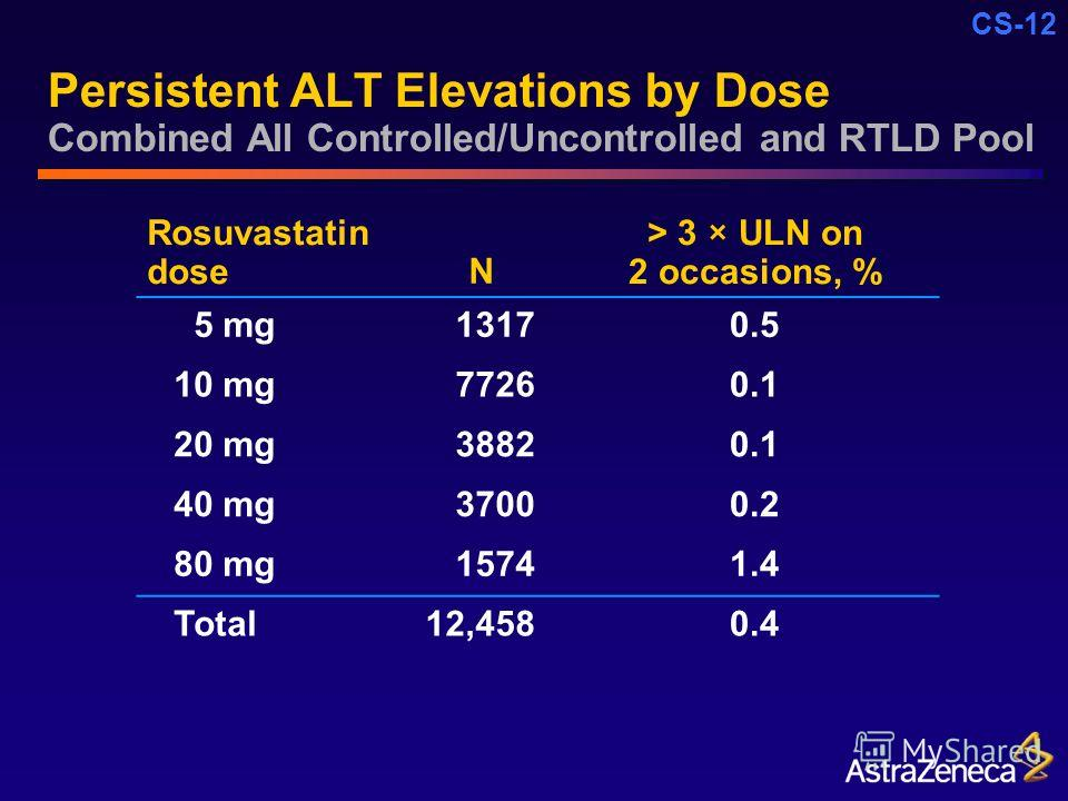 CS-12 Persistent ALT Elevations by Dose Combined All Controlled/Uncontrolled and RTLD Pool Rosuvastatin doseN > 3 × ULN on 2 occasions, % 5 mg 13170.5 10 mg 77260.1 20 mg 38820.1 40 mg 37000.2 80 mg 15741.4 Total12,4580.4
