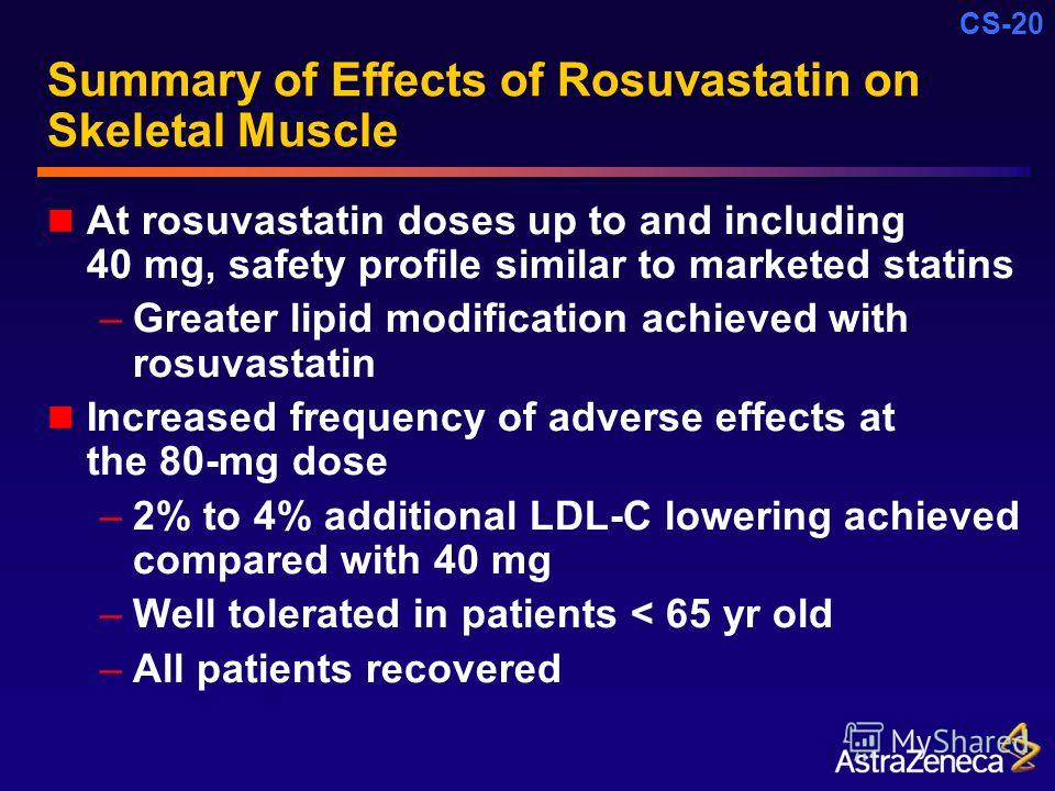 CS-20 Summary of Effects of Rosuvastatin on Skeletal Muscle At rosuvastatin doses up to and including 40 mg, safety profile similar to marketed statins –Greater lipid modification achieved with rosuvastatin Increased frequency of adverse effects at t
