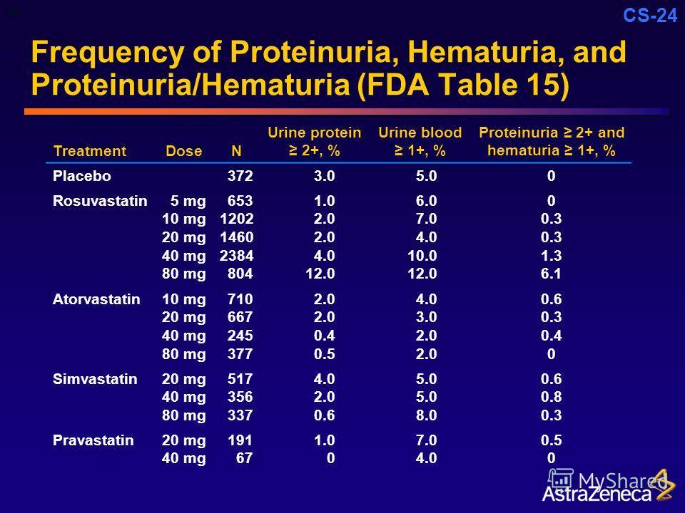 CS-24 Frequency of Proteinuria, Hematuria, and Proteinuria/Hematuria (FDA Table 15) TreatmentDoseN Urine protein 2+, % Urine blood 1+, % Proteinuria 2+ and hematuria 1+, % Placebo3723.05.00 Rosuvastatin 5 mg 10 mg 20 mg 40 mg 80 mg 653 1202 1460 2384