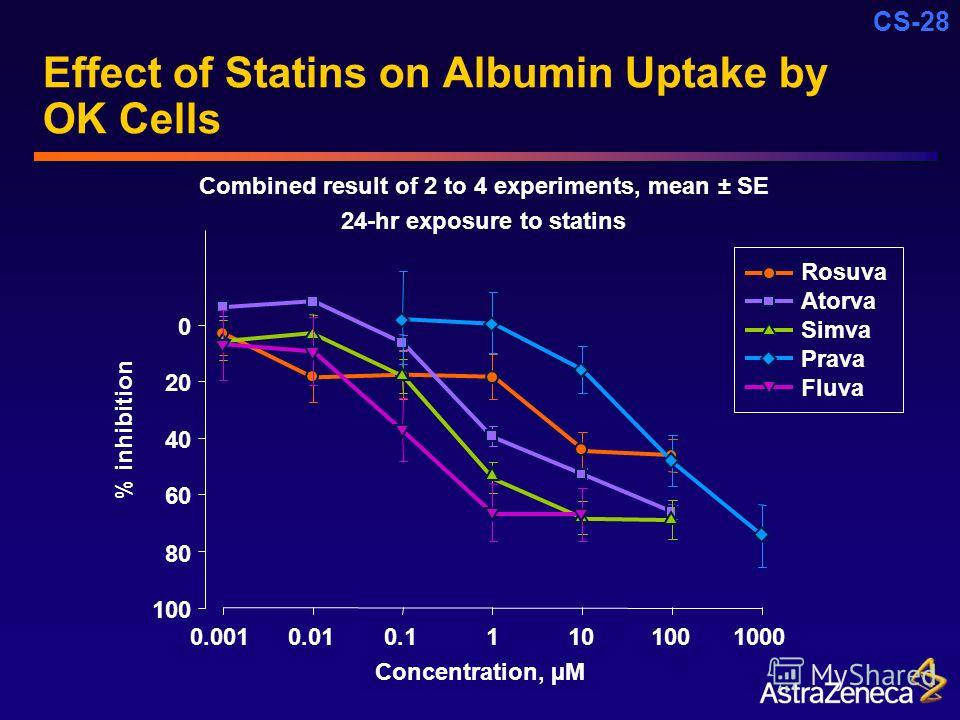 CS-28 Effect of Statins on Albumin Uptake by OK Cells Combined result of 2 to 4 experiments, mean ± SE 24-hr exposure to statins 0 20 40 60 80 100 0.0010.010.11101001000 Concentration, µM % inhibition Rosuva Atorva Simva Prava Fluva