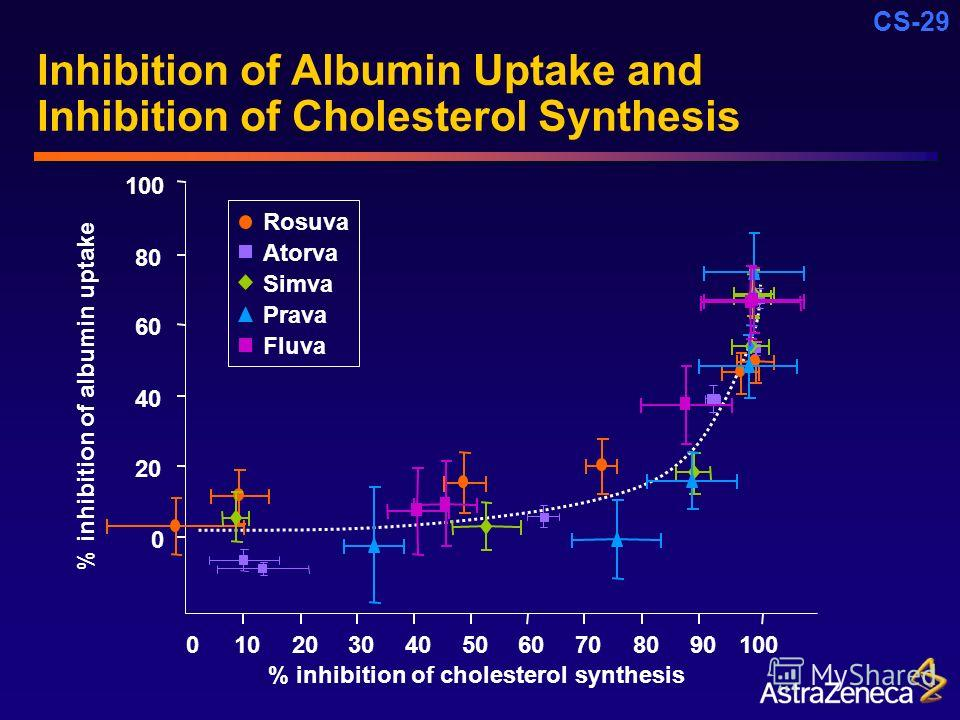CS-29 Inhibition of Albumin Uptake and Inhibition of Cholesterol Synthesis 0 20 40 60 80 100 0102030405060708090100 % inhibition of cholesterol synthesis % inhibition of albumin uptake Simva Fluva Prava Atorva Rosuva
