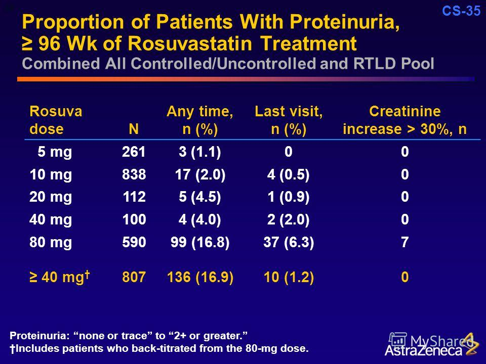 CS-35 Proportion of Patients With Proteinuria, 96 Wk of Rosuvastatin Treatment Combined All Controlled/Uncontrolled and RTLD Pool Rosuva doseN Any time, n (%) Last visit, n (%) Creatinine increase > 30%, n 5 mg2613 (1.1)00 10 mg83817 (2.0)4 (0.5)0 20