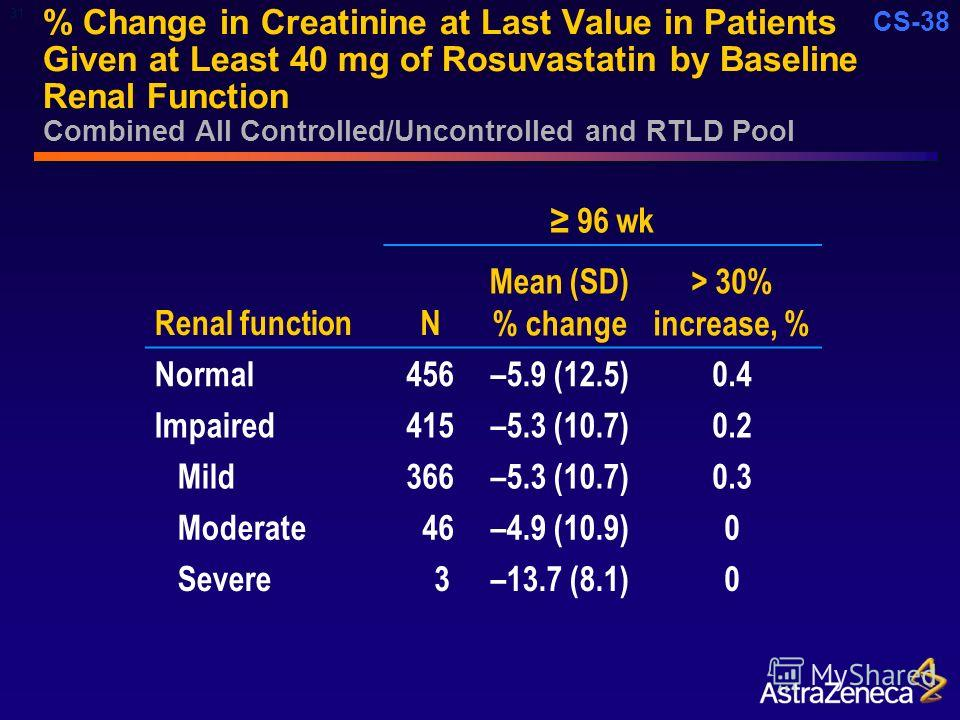CS-38 % Change in Creatinine at Last Value in Patients Given at Least 40 mg of Rosuvastatin by Baseline Renal Function Combined All Controlled/Uncontrolled and RTLD Pool 96 wk Renal functionN Mean (SD) % change > 30% increase, % Normal456–5.9 (12.5)0