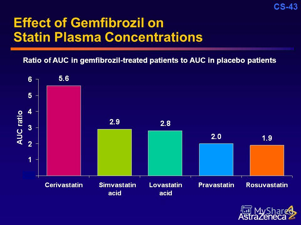 CS-43 Effect of Gemfibrozil on Statin Plasma Concentrations Ratio of AUC in gemfibrozil-treated patients to AUC in placebo patients