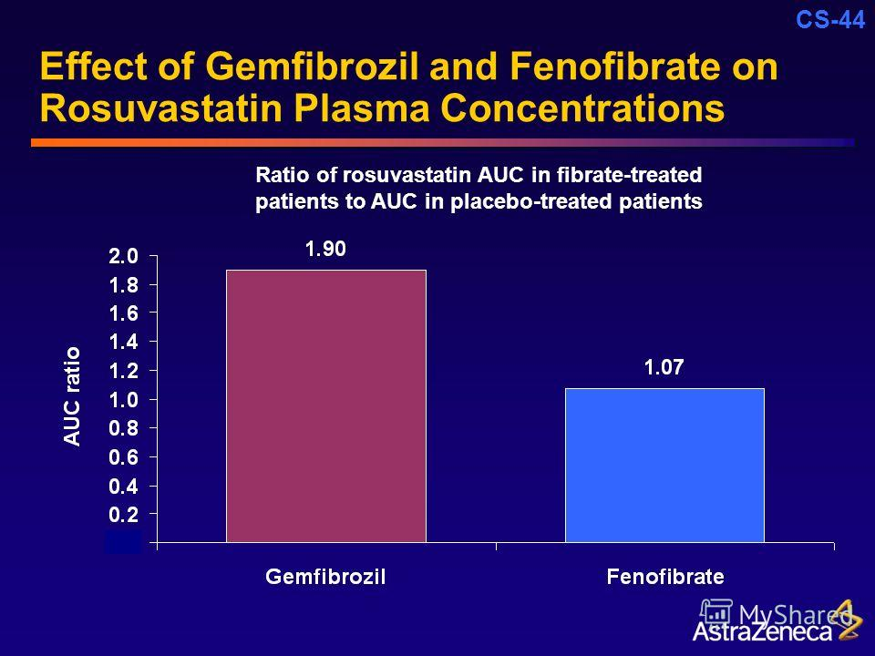 CS-44 Effect of Gemfibrozil and Fenofibrate on Rosuvastatin Plasma Concentrations Ratio of rosuvastatin AUC in fibrate-treated patients to AUC in placebo-treated patients