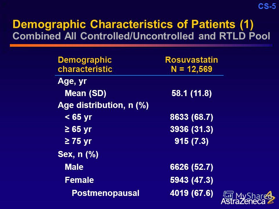 CS-5 Demographic Characteristics of Patients (1) Combined All Controlled/Uncontrolled and RTLD Pool Demographic characteristic Rosuvastatin N = 12,569 Age, yr Mean (SD)58.1 (11.8) Age distribution, n (%) < 65 yr8633 (68.7) 65 yr3936 (31.3) 75 yr915 (