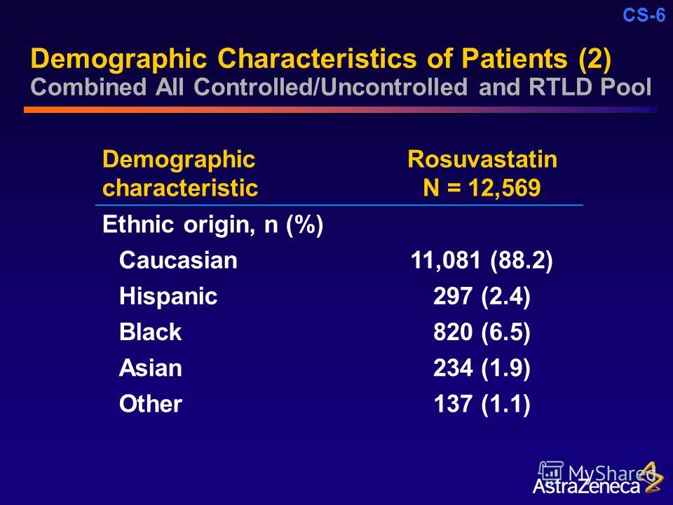 CS-6 Demographic Characteristics of Patients (2) Combined All Controlled/Uncontrolled and RTLD Pool Demographic characteristic Rosuvastatin N = 12,569 Ethnic origin, n (%) Caucasian11,081 (88.2) Hispanic297 (2.4) Black820 (6.5) Asian234 (1.9) Other13