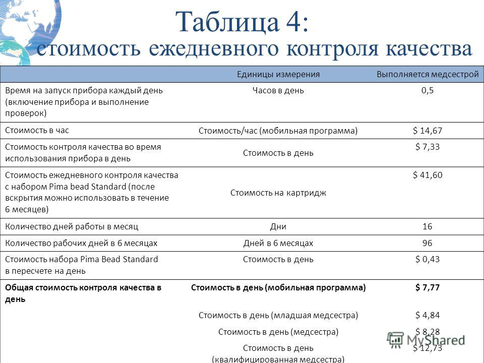 Таблица 4: стоимость ежедневного контроля качества Larson B, Schnippel K, Ndibongo B, Long L, et al. (2012) How to Estimate the Cost of Point-of-Care CD4 Testing in Program Settings: An Example Using the Alere Pima Analyzer in South Africa. Журнал «P