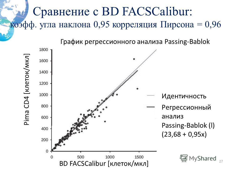 Сравнение с BD FACSCalibur: коэфф. угла наклона 0,95 корреляция Пирсона = 0,96 27 Идентичность Регрессионный анализ Passing-Bablok (l) (23,68 + 0,95x) График регрессионного анализа Passing-Bablok Pima CD4 [клеток/мкл] BD FACSCalibur [клеток/мкл]