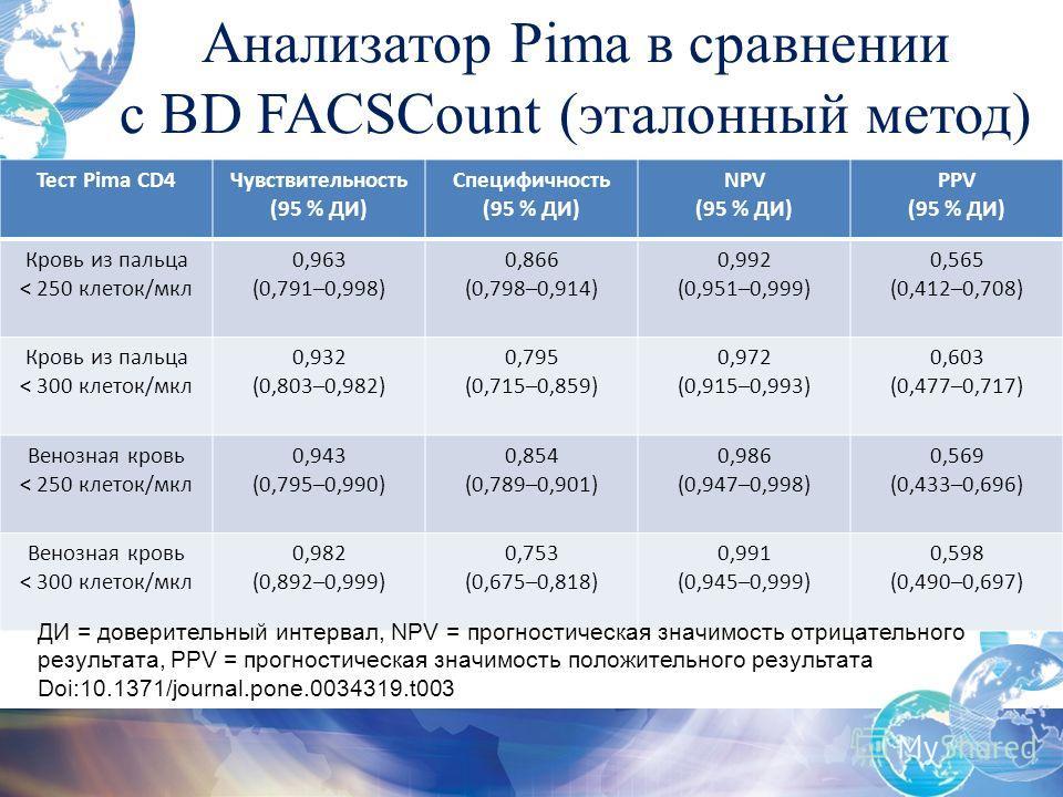 Анализатор Pima в сравнении с BD FACSCount (эталонный метод) Тест Pima CD4Чувствительность (95 % ДИ) Специфичность (95 % ДИ) NPV (95 % ДИ) PPV (95 % ДИ) Кровь из пальца < 250 клеток/мкл 0,963 (0,791–0,998) 0,866 (0,798–0,914) 0,992 (0,951–0,999) 0,56