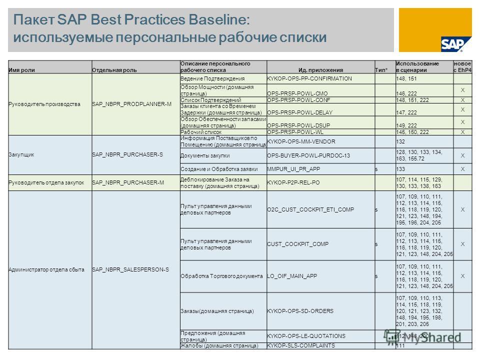 Пакет SAP Best Practices Baseline: используемые персональные рабочие списки Имя ролиОтдельная роль Описание персонального рабочего спискаИд. приложенияТип* Использование в сценарии новое с EhP4 Руководитель производстваSAP_NBPR_PRODPLANNER-M Ведение