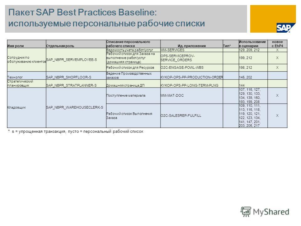 Пакет SAP Best Practices Baseline: используемые персональные рабочие списки Имя ролиОтдельная роль Описание персонального рабочего спискаИд. приложенияТип* Использование в сценарии новое с EhP4 Сотрудник по обслуживанию клиентов SAP_NBPR_SERVEMPLOYEE