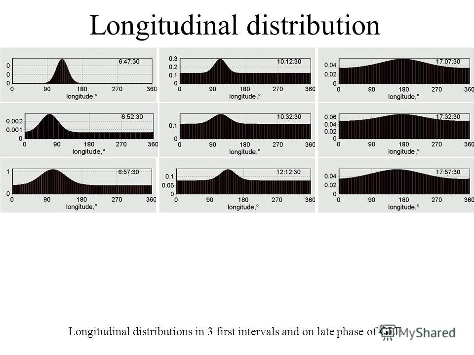 Longitudinal distribution Longitudinal distributions in 3 first intervals and on late phase of GLE.