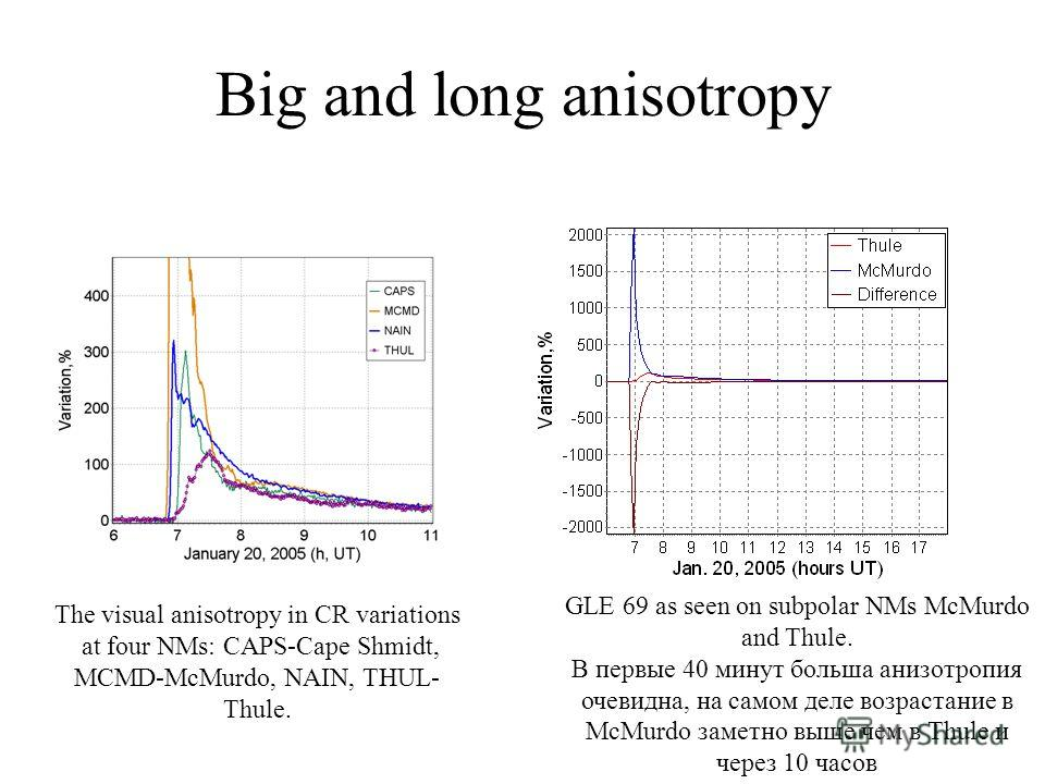 Big and long anisotropy The visual anisotropy in CR variations at four NMs: CAPS-Cape Shmidt, MCMD-McMurdo, NAIN, THUL- Thule. GLE 69 as seen on subpolar NMs McMurdo and Thule. В первые 40 минут больша анизотропия очевидна, на самом деле возрастание