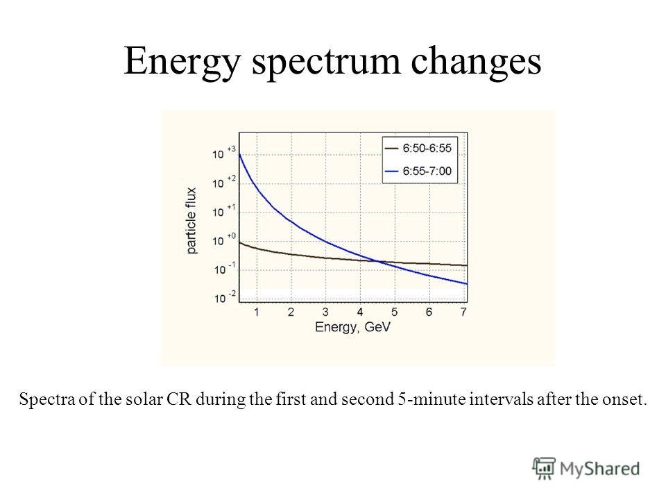 Energy spectrum changes Spectra of the solar CR during the first and second 5-minute intervals after the onset.
