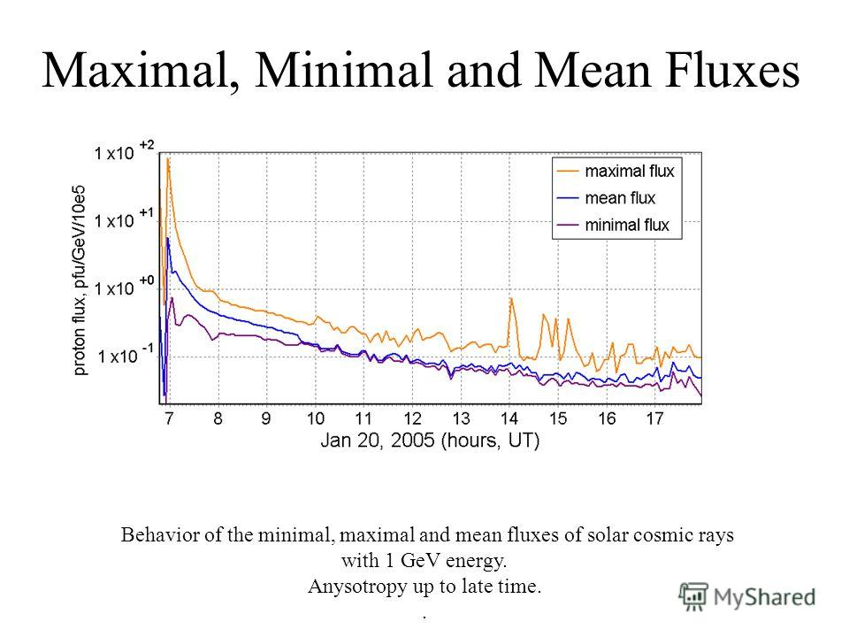 Maximal, Minimal and Mean Fluxes Behavior of the minimal, maximal and mean fluxes of solar cosmic rays with 1 GeV energy. Anysotropy up to late time..