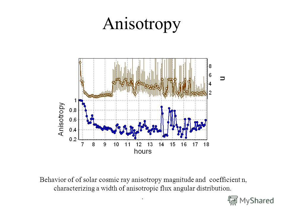 Anisotropy Behavior of of solar cosmic ray anisotropy magnitude and coefficient n, characterizing a width of anisotropic flux angular distribution..