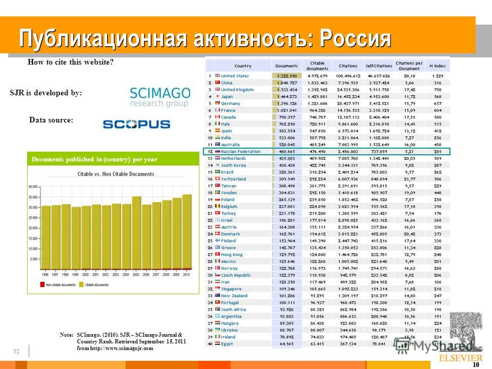 10 Публикационная активность: Россия How to cite this website? SJR is developed by: Data source: Note:SCImago. (2010). SJR – SCImago Journal & Country Rank. Retrieved September 15, 2011 from http://www.scimagojr.com Documents published in (country) p