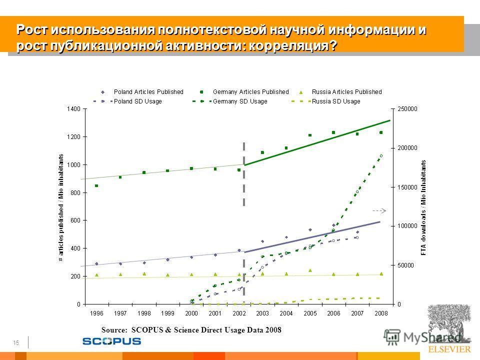15 Рост использования полнотекстовой научной информации и рост публикационной активности: корреляция? Source: SCOPUS & Science Direct Usage Data 2008