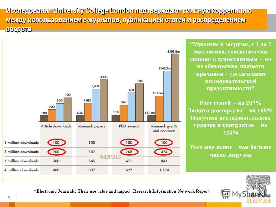 16 Исследования University College London подтверждают сильную корреляцию между использованием е-журналов, публикацией статей и распределением средств Electronic Journals: Their use value and impact. Research Information Network Report Удвоение в заг