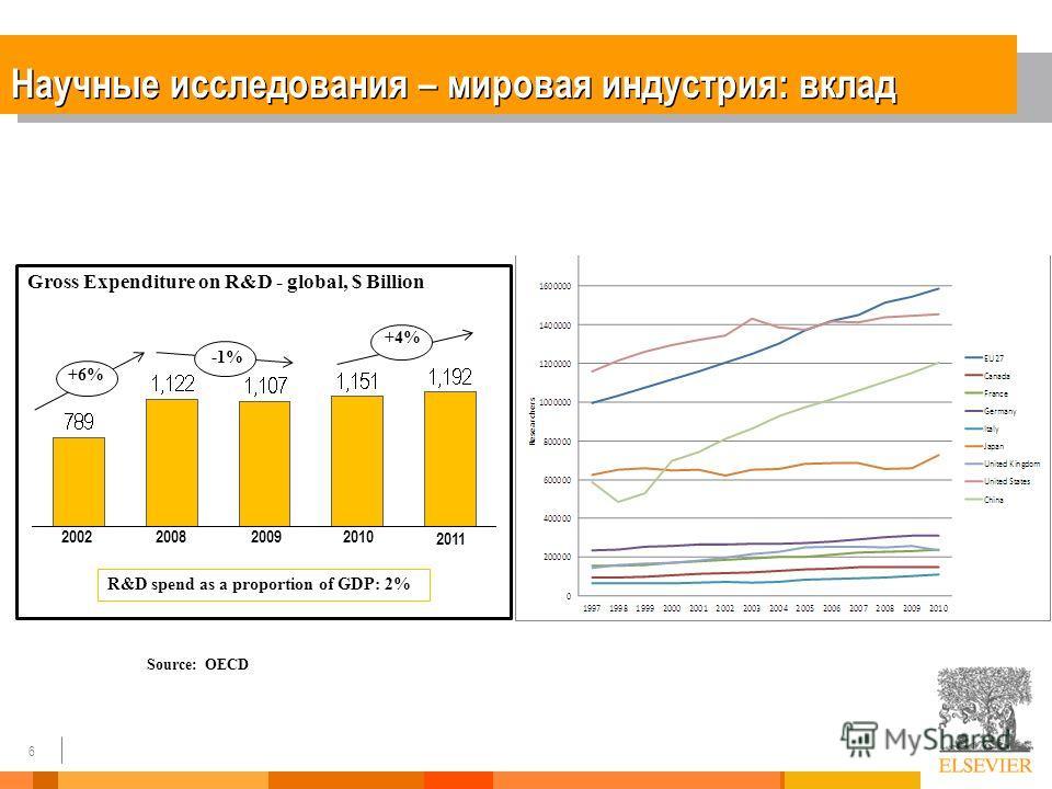 6 Научные исследования – мировая индустрия: вклад 2011 2010200920082002 +6% +4% -1% Gross Expenditure on R&D - global, $ Billion R&D spend as a proportion of GDP: 2% Source: OECD