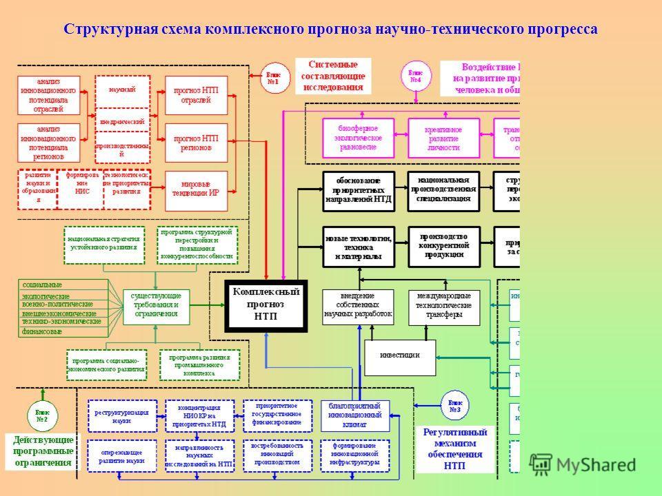 Структура приоритетов научно-технической деятельности Макротехнологии, реализуемые в стране в настоящем времени ОтраслевыеМежотраслевые ПРИОРИТЕТНЫЕ МАКРОТЕХНОЛОГИИ отраслевыемежотраслевые КРИТИЧЕСКИЕ ТЕХНОЛОГИИ детерминированный характер эндогенныеэ