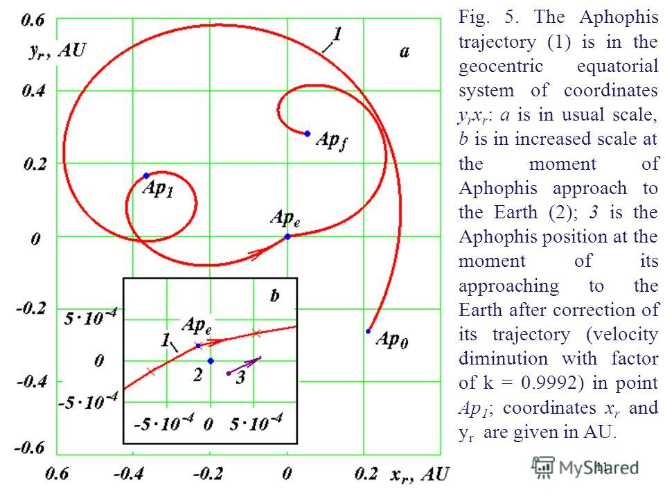 11 Fig. 5. The Aphophis trajectory (1) is in the geocentric equatorial system of coordinates y r x r : a is in usual scale, b is in increased scale at the moment of Aphophis approach to the Earth (2); 3 is the Aphophis position at the moment of its a