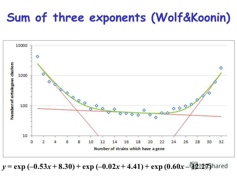 Sum of three exponents (Wolf&Koonin) y = exp (–0.53x + 8.30) + exp (–0.02x + 4.41) + exp (0.60x – 12.27)
