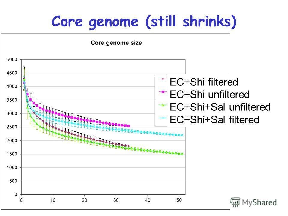 Core genome (still shrinks) EC+Shi filtered EC+Shi unfiltered EC+Shi+Sal unfiltered EC+Shi+Sal filtered