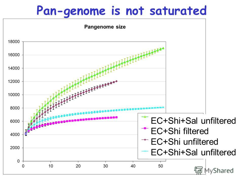 Pan-genome is not saturated EC+Shi+Sal unfiltered EC+Shi filtered EC+Shi unfiltered EC+Shi+Sal unfiltered