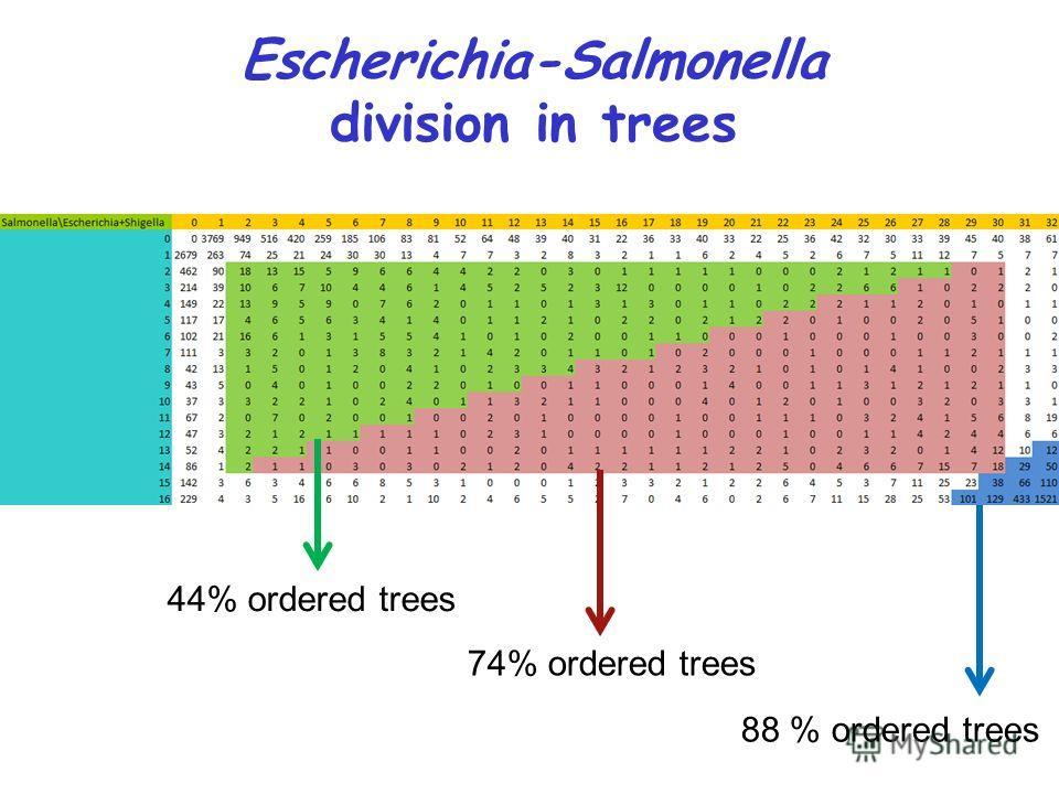 44% ordered trees 74% ordered trees 88 % ordered trees Escherichia-Salmonella division in trees