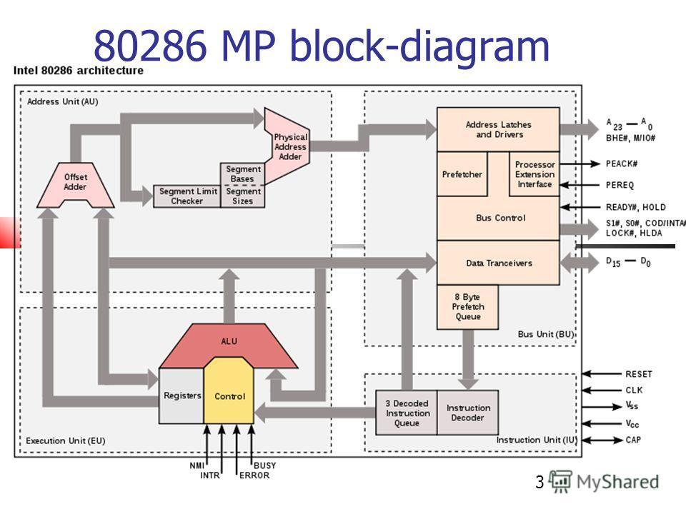 80286 MP block-diagram 3