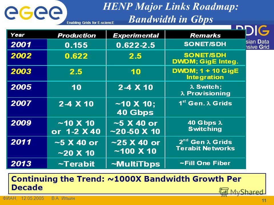 Enabling Grids for E-sciencE ФИАН, 12.05.2005 В.А. Ильин 11 HENP Major Links Roadmap: Bandwidth in Gbps Continuing the Trend: ~1000X Bandwidth Growth Per Decade