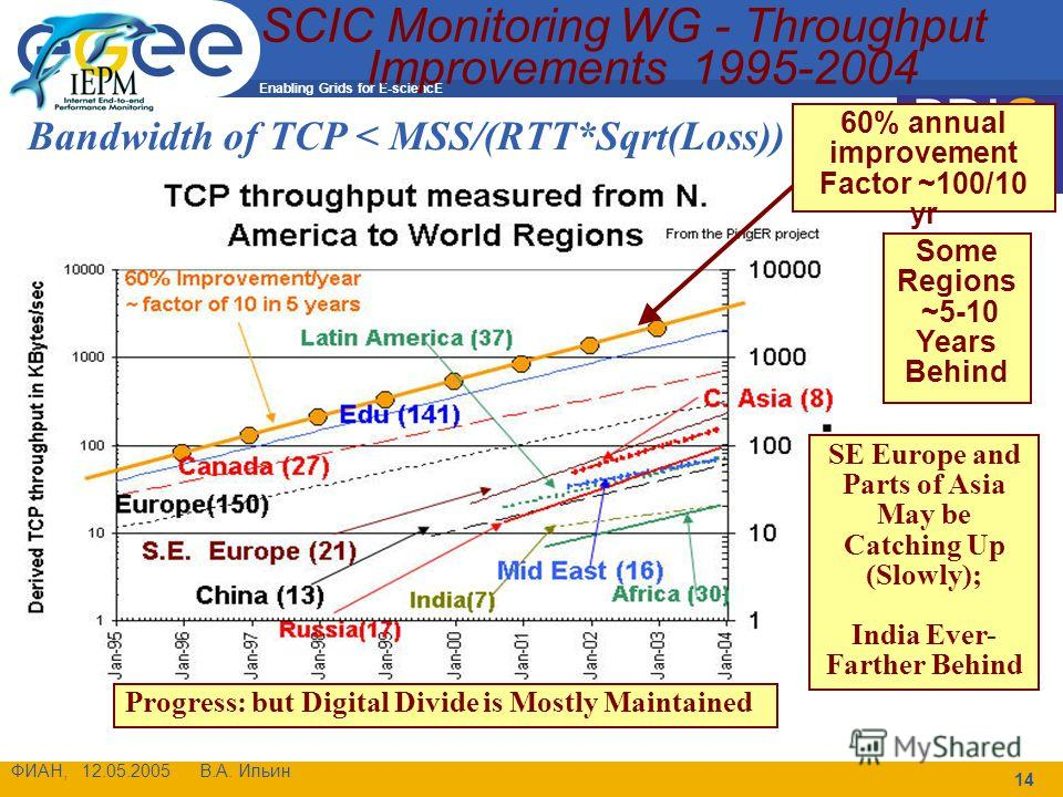 Enabling Grids for E-sciencE ФИАН, 12.05.2005 В.А. Ильин 14 SCIC Monitoring WG - Throughput Improvements 1995-2004 Bandwidth of TCP < MSS/(RTT*Sqrt(Loss)) (1) 60% annual improvement Factor ~100/10 yr Progress: but Digital Divide is Mostly Maintained