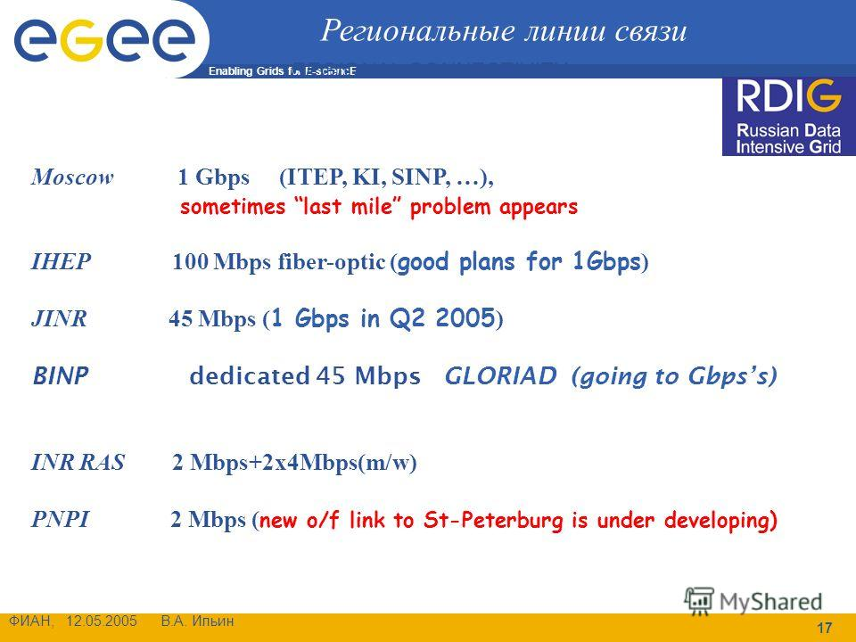 Enabling Grids for E-sciencE ФИАН, 12.05.2005 В.А. Ильин 17 Moscow 1 Gbps (ITEP, KI, SINP, …), sometimes last mile problem appears IHEP 100 Mbps fiber-optic ( good plans for 1Gbps ) JINR 45 Mbps ( 1 Gbps in Q2 2005 ) BINP dedicated 45 Mbps GLORIAD (g