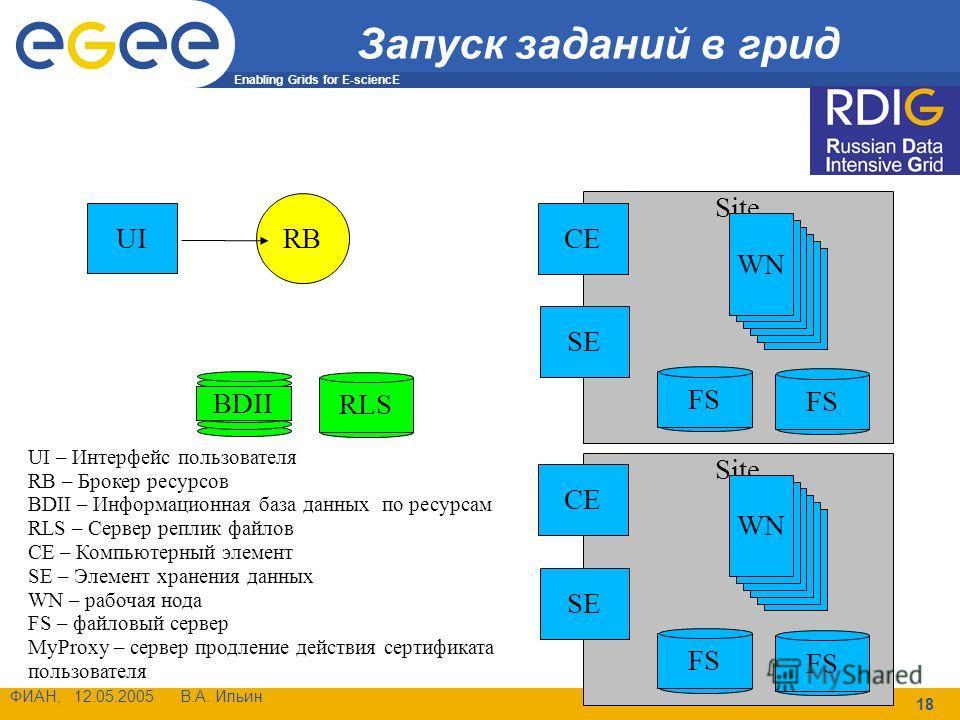 Enabling Grids for E-sciencE ФИАН, 12.05.2005 В.А. Ильин 18 Site Запуск заданий в грид UI RB CE SE WN BDII RLS FS CE SE WN FS UI – Интерфейс пользователя RB – Брокер ресурсов BDII – Информационная база данных по ресурсам RLS – Сервер реплик файлов CE