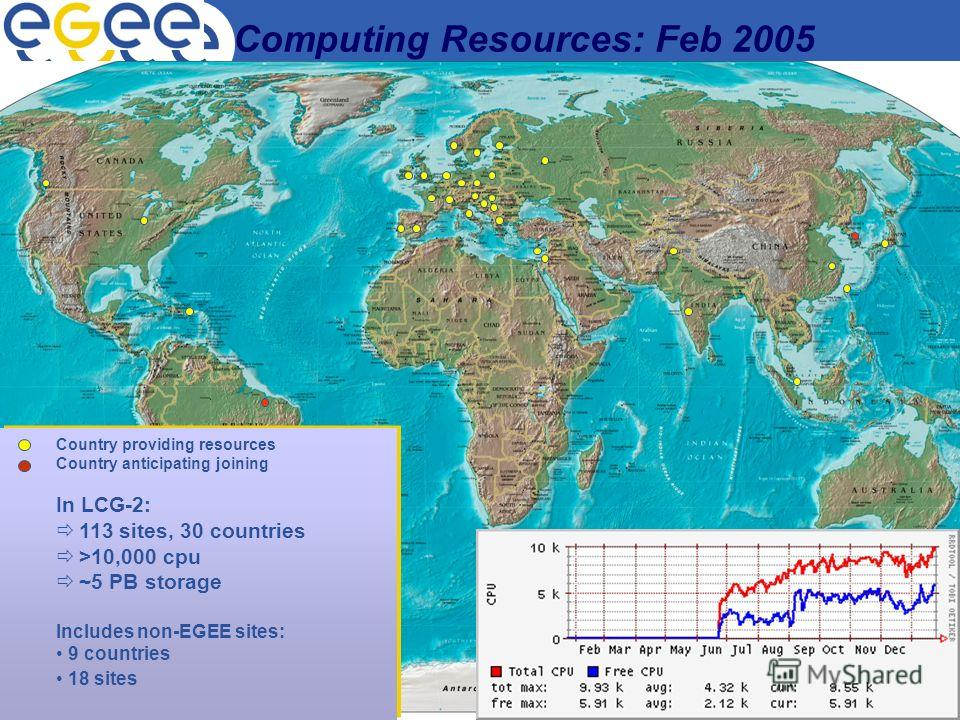 Enabling Grids for E-sciencE ФИАН, 12.05.2005 В.А. Ильин 32 Country providing resources Country anticipating joining In LCG-2: 113 sites, 30 countries >10,000 cpu ~5 PB storage Includes non-EGEE sites: 9 countries 18 sites Computing Resources: Feb 20