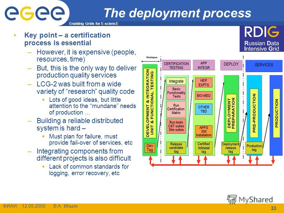 Enabling Grids for E-sciencE ФИАН, 12.05.2005 В.А. Ильин 33 The deployment process Key point – a certification process is essential –However, it is expensive (people, resources, time) –But, this is the only way to deliver production quality services