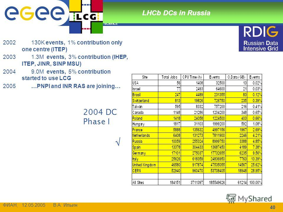 Enabling Grids for E-sciencE ФИАН, 12.05.2005 В.А. Ильин 40 LHCb DCs in Russia 2002130K events, 1% contribution only one centre (ITEP) 20031.3M events, 3% contribution (IHEP, ITEP, JINR, SINP MSU) 20049.0M events, 5% contribution started to use LCG 2
